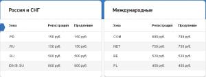 стоимость доменов