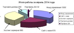 Итоги за апрель 2014