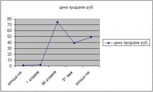 Цена продажи в мае 2014 года