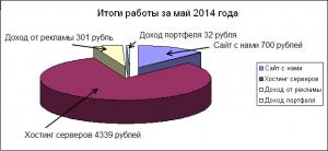 Итоги за май 2014