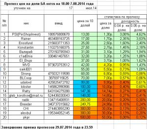 прогноз цен БА ektcs