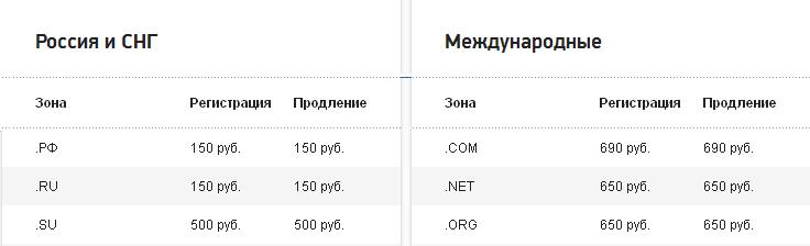 цены на регистрацию доменов