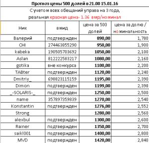 прогноц цен на доли 15-12-ze1