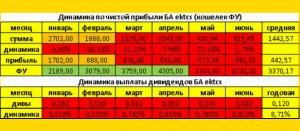 июньские результаты бюджетного автомата
