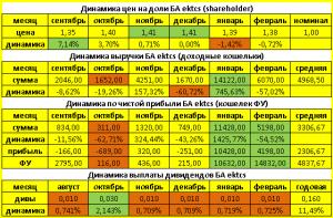 динамика цен бюджетного автомата за месяц