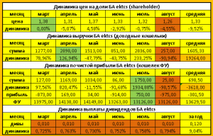 текущие показатели доходности