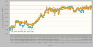 стремительный взлет и изменения на короткой дистанции с риском обрушения торгов к минимуму