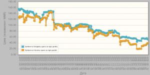 постоянное снижение цены в течении года, без перспектив её роста