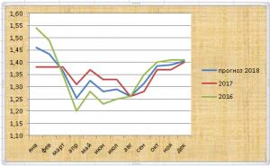 цена доли БА ektcs 2016-2017